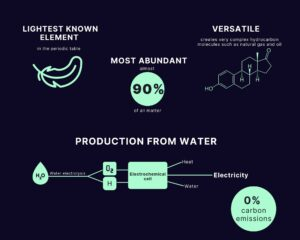 hydrogen facts and production